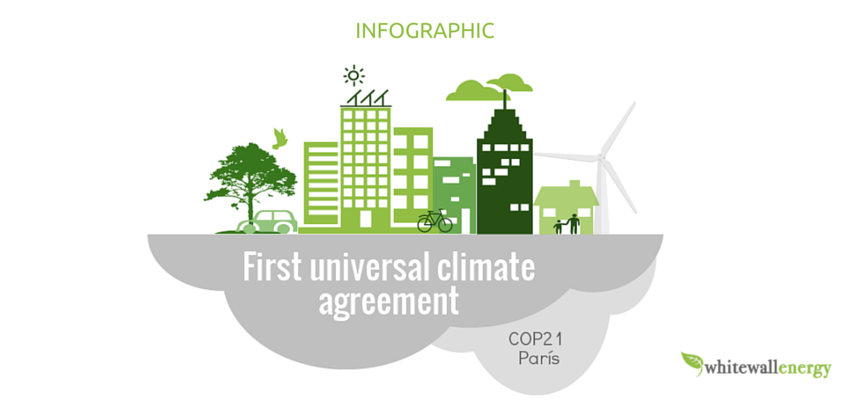 [Infographic] First universal climate agreement. Keys and Weaknesses